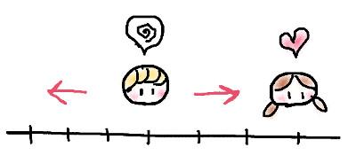 距離感の図